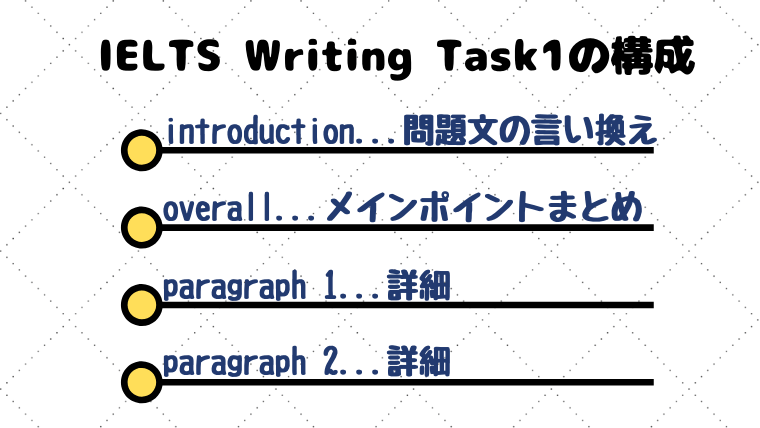 IELTS Writing Task1の構成