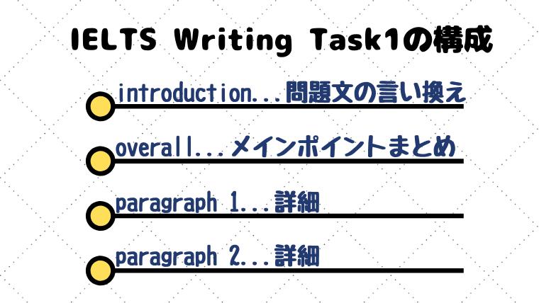 IELTS Writing Task1の構成