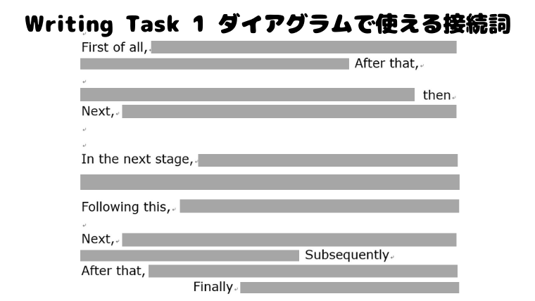 writing task1ダイアグラムで使える接続詞