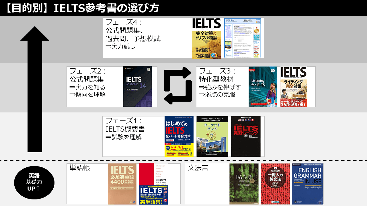IELTSおすすめ参考書